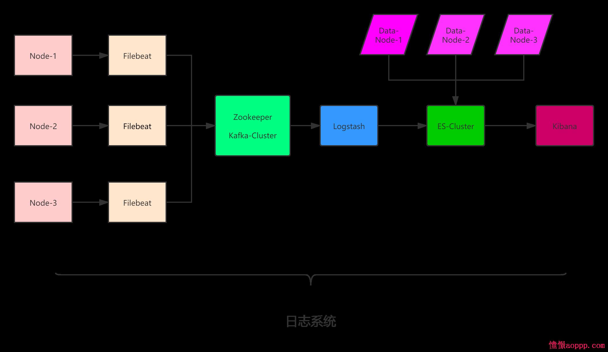 log-system/elk.png