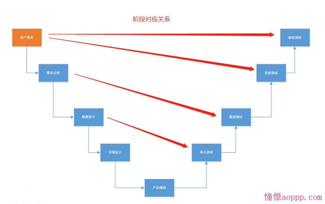 software/v模型.png